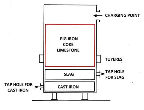 Cupola Furnace Diagram cupola furnace diagram images