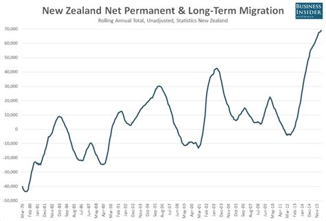 Number Lookup Nz Chart Are Migrating To New Zealand In Numbers Never Seen Before Business Insider
