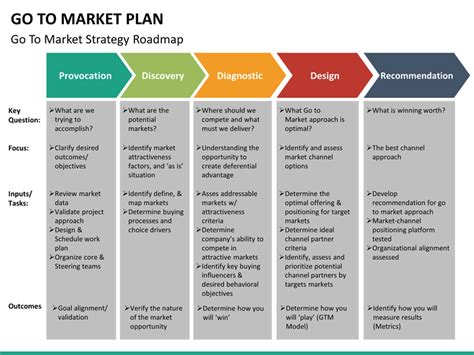 go to market template go to market plan powerpoint template sketchbubble
