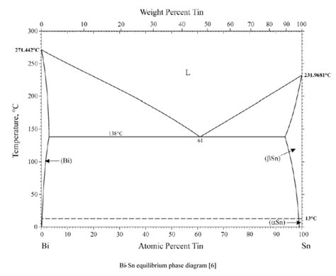 tin bismuth phase diagram determination of the bismuth tin bi sn phase diagram by