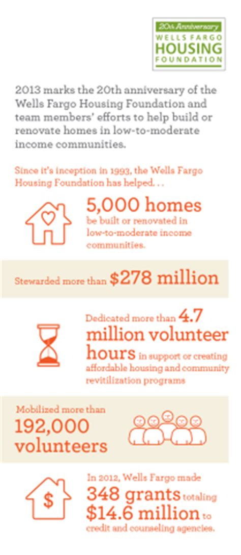 wells fargo housing foundation wells fargo housing foundation marks 20th anniversary of support for low to moderate
