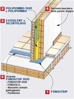 isolamento acustico pareti interne 187 isolamento acustico pareti