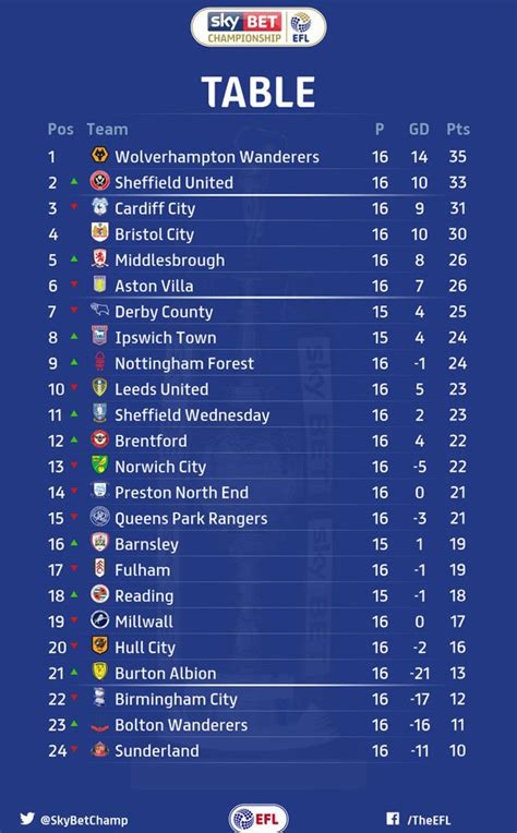 championship table standings after middlesbrough vs