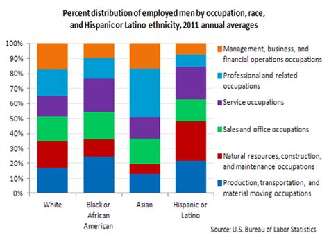 pattern air derby jobs occupational employment by race and ethnicity 2011 the