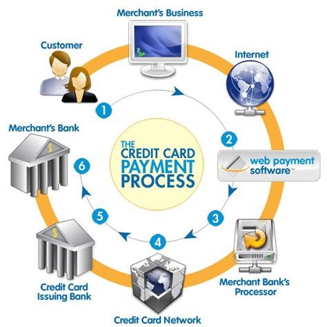 best payment system credit card payment processing companies best