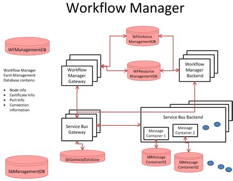 workflow manager exle of a workflow manager best free home design