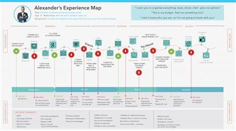 The Importance Of Personas And User Journeys The Path Forward User Experience Journey Map Template
