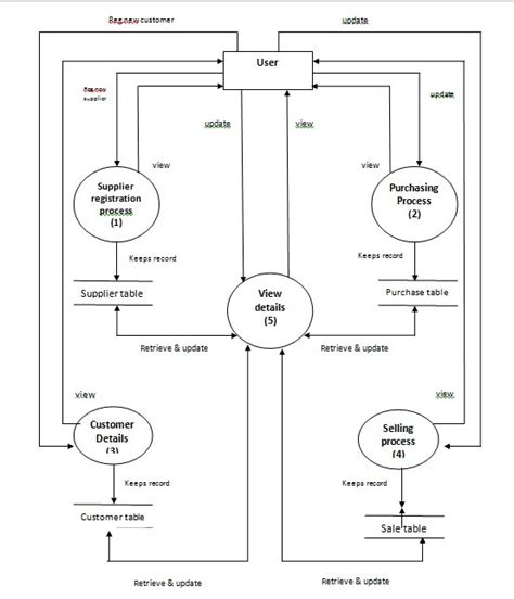 inventory management system dfd diagram automobile inventory system project report hospital
