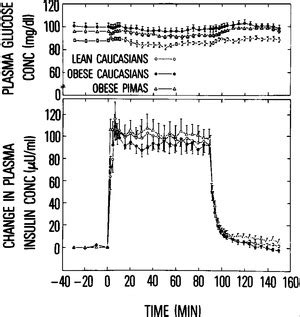 feedback inhibition of insulin secretion by insulin