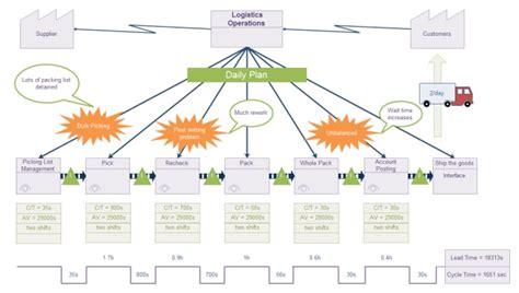 value stream map template template idea