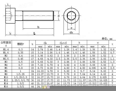 Mur M4 Hexagon Stainless 6al4v din 912 titanium fasteners bolts nut buy din