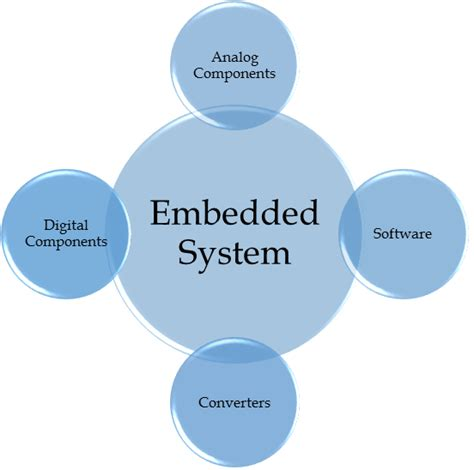 Building Designs by What Is Embedded Systems The Engineering Projects