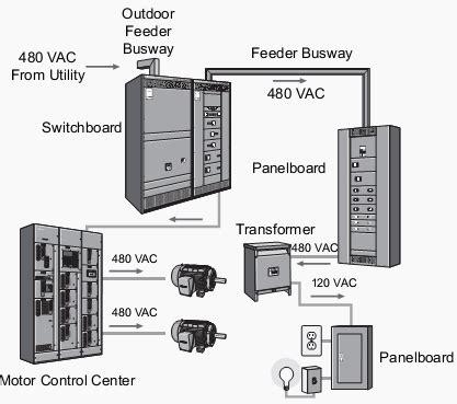the basics of motor control centers (mccs)   eep