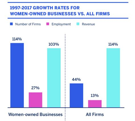 Mba Growth Rate by Owned Businesses Continue To Increase Thrive