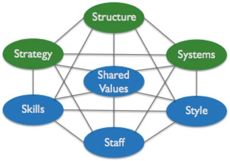 Generating Value By Using Mckinsey 7s Framework Value Mckinsey Diagram