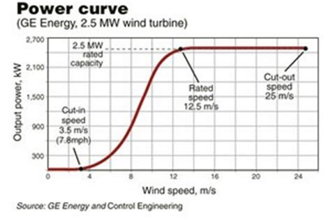 induction generator transfer function winds of change for power and