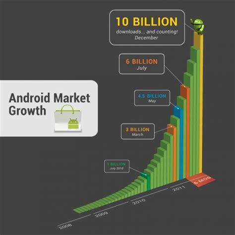 best android apps 2011 10 milliarden downloads aus dem android market die