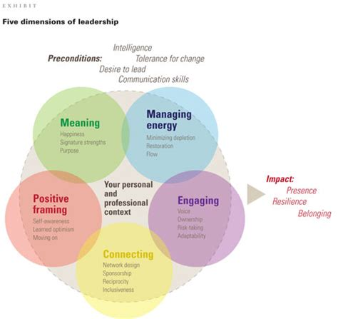 How Centered Leaders Achieve Extraordinary Results By