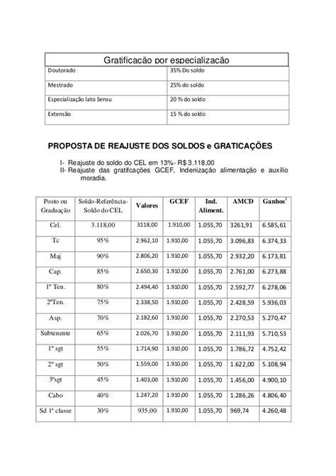 gdf apresenta tabela de reajuste para pmdf tabela de reajuste gratica 231 245 es pmdf