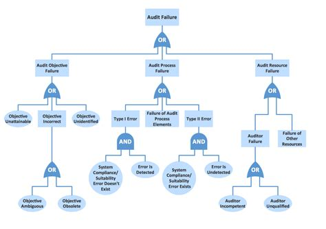 fault tree analysis template fault tree analysis diagrams solution conceptdraw