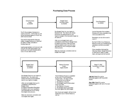 accounts payable flowchart process accounts payable process map images