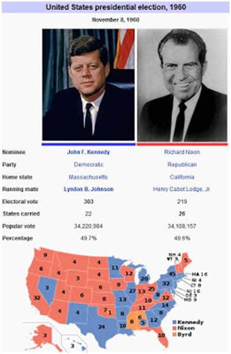 john f. kennedy: united states presidential election of 1960