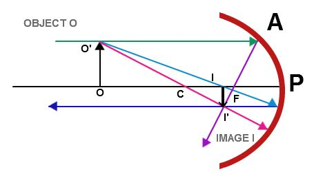 negative lens ray diagram, negative, free engine image for