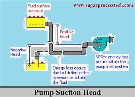 suction header design of pump formulas of pump npsh calculation head loss in suction