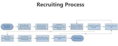 Hiring Process Template by 10 Best Images Of Recruiting Flow Chart And Timeline