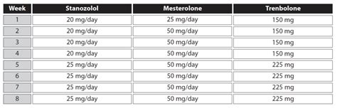 Best Liver Detox On Steroid Cycle by Steroid Cycles Basics And Exle Programs Anabolic Org