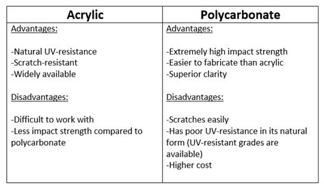 7 Disadvantages Of Acrylicuv Gel Nails by Polycarbonate Plastic How To Tips Projects