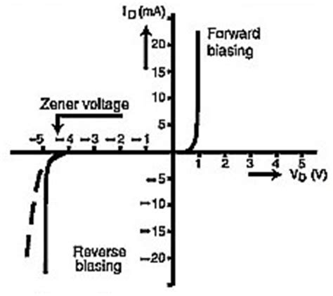 breakdown voltage for silicon diode breakdown voltage of silicon diode 28 images introduction to diodes and rectifiers diodes