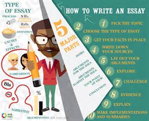 Steps On How To Write An Essay by How To Write An Essay 10 Easy Steps Visual Ly