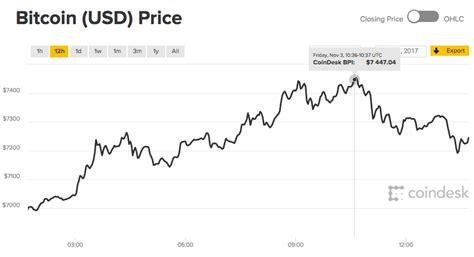 bitcoin live price bitcoin price live bitcoin hits 7 400 amid fears it