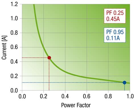 power factor correction led driver 30 watt led driver with high design lifetime an element14 recom asia
