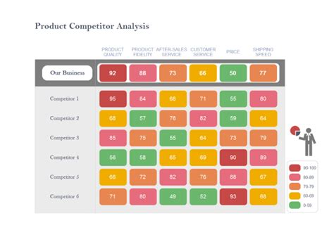 competitive analysis chart template 5 charts and templates used for competitor analysis