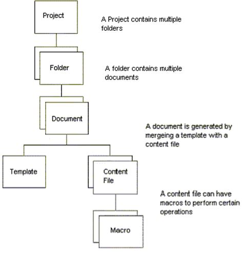 content management workflow workflow in a content management system cms knowledge