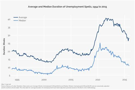 what is the average length of unemployment in the us average and median duration of unemployment spells 1994