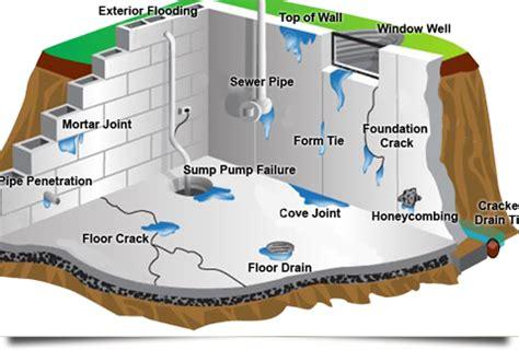 fix a leaky basement foundation repair leaky basement repair selkirk winnipeg