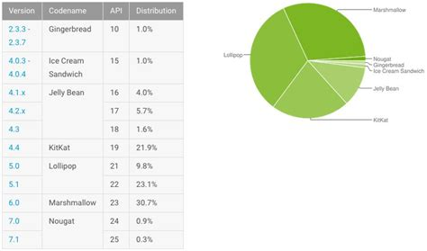 android distribution android distribution february 2017 nougat finally surpasses 1 talkandroid