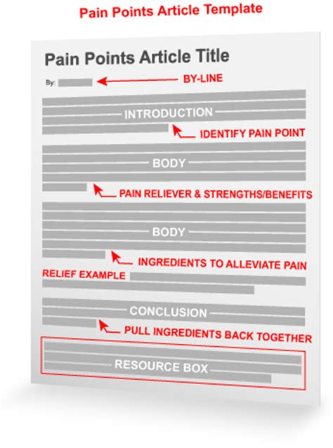 the pain avoidance article template pain points article template