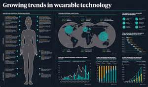 growing trends in wearable technology infographic