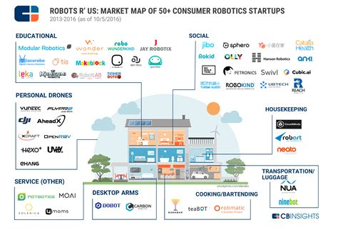 50 consumer robot startups helping to clean homes