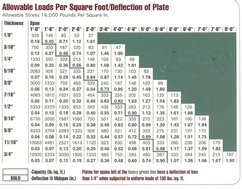 Aluminium Floor Plate Load Tables by New Generation Slip Resistant Metal Flooring