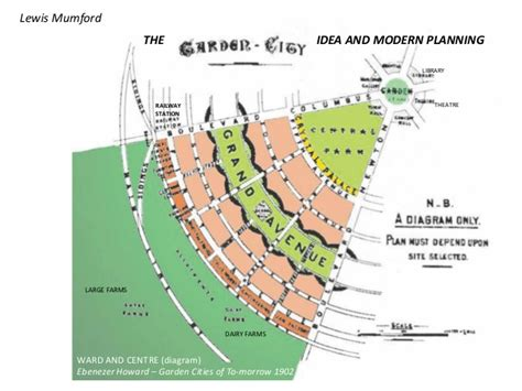 backyard city garden city and the idea of modern planning lewis mumford