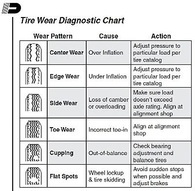 boat trailer tire speed rating trailer parts blog trailer tire wear chart