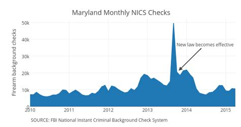 Weapon Background Check What Background Checks Data Reveals About Gun Ownership In America