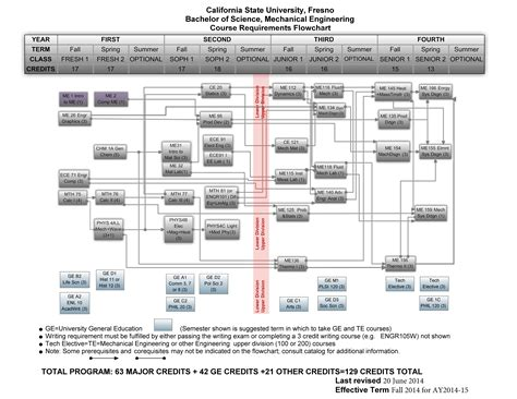 flowchart engineering mechanical engineering flowchart