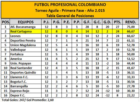 tabla de posiciones aguila 2016 www torneo aguila 2016 tabla de posiciones calendar