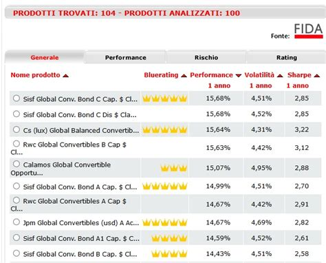 classifica rating banche italiane classifiche bluerating schroders e credit suisse hanno i